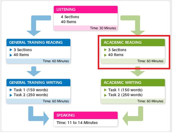 2ielts reading 3