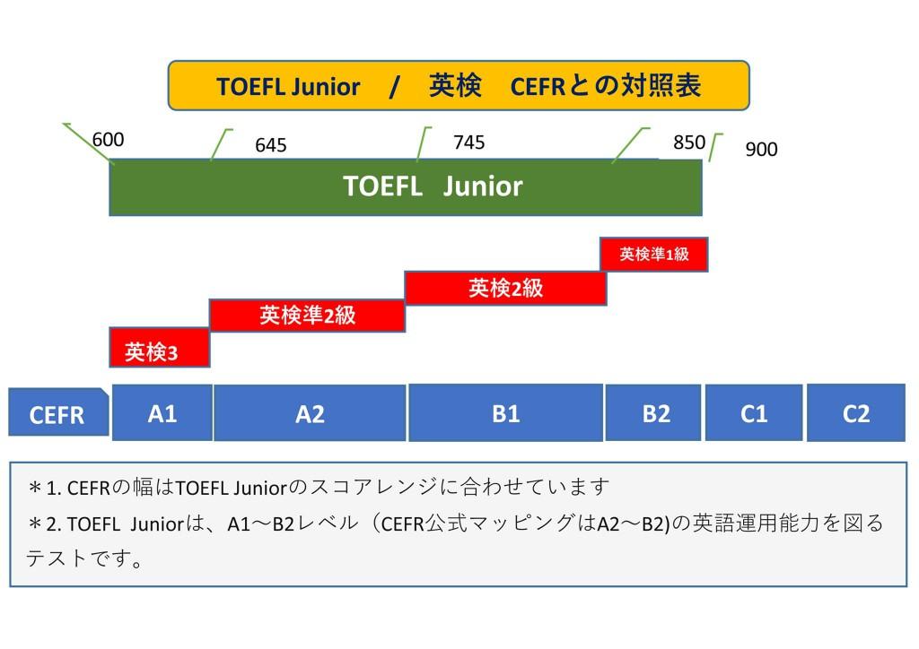 Image (TOEFL Jr)